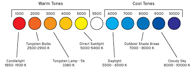 Understanding Light Lights Color And Clarity Preparing