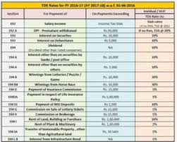 Vat Chart For Fy 2017 18 Tds Rates For Fy 2016 17 Ay 2017 18 W E F 01 06 2016