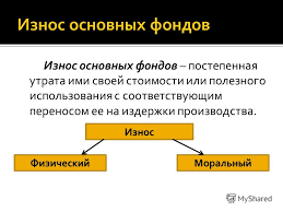 Презентация на тему Основные фонды это произведенные активы  3 Износ основных фондов постепенная