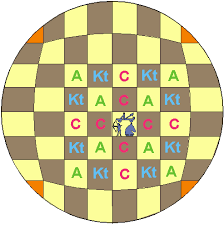 possible moves from the same position shown are ilrated on the central area of the cirsquare ii board the archers and catapults can jump to land on the