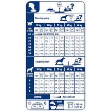 Royal Canin German Shepherd Puppy Feeding Chart