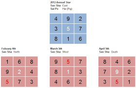 How To Use Flying Star Chart Monthly Flying Star Chart 2013 Q1 Feng Shui Consultant