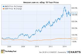 Pypl Quote Amazing Paypal Holdings Inc Ndaq Pypl Stock Price Target Paypal Stock Quote