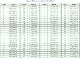Ounces To Grams Chart Pdf Gr To Oz Conversion Chart Grams To Ounces Conversion Chart