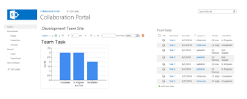 Pie Chart Sharepoint 2013 Use Report Builder 2012 To Visualize Your Sharepoint Data