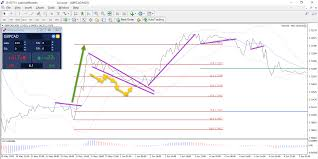 Gbpcad Live Chart Do Line Charts Offer Value To Forex And Cfd Traders