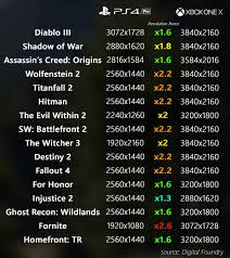 Ps4 Ps4 Pro Comparison Chart Game Resolution Comparison Between The Xbox One X And The
