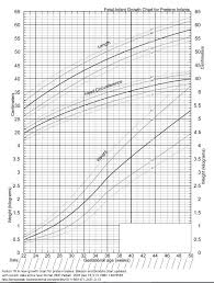 Growth Chart Fetal Length And Weight Week By Week Estimation Of Fetal Weight