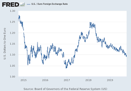 Brazil U S Foreign Exchange Rate Dexbzus Fred St