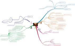landscape art and society in britain c  essay plan mind map landscape art and society in britain c  essay plan