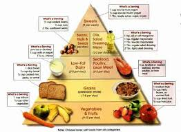Dash Diet Servings Chart Dash Food Pyramid Dietary Approaches To Hypertension
