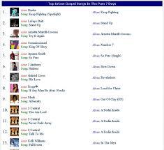 Top Urban Gospel Chart Songs Playing On Wnia Gospel Radio