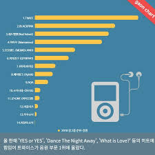 Gaon Chart Album Sales 2018 Girl Group Rankings For 2018 According To Official Gaon