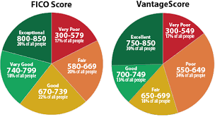 Fico Credit Score Chart 2017 Mortgage Lenderss Mortgage Lenders That Use Vantagescore
