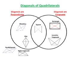 Parallelogram Venn Diagram Diagonals Of Quadrilaterals Venn Diagram