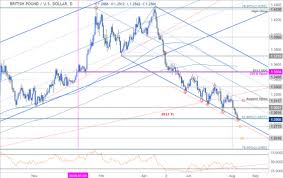 British Pound To Usd Chart Gbp Usd Price Analysis British Pound Testing Downtrend