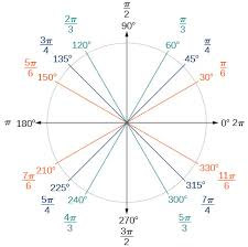 Trigonometric Functions And The Unit Circle Boundless Algebra