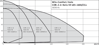 wilo wilo comfort cor helix ve cce cce duty chart