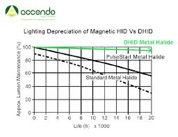lighting depreciation