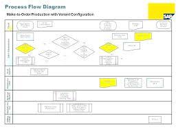 Inquisitive Sap Manufacturing Process Flow Chart 2019