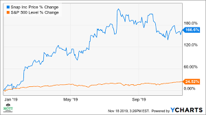 Snaps Surging Stock May Have Much Further To Climb