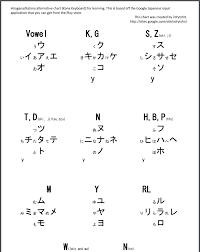Japanese Kana Chart Learning Japanese Kana Keyboard Chart Zdrytchxs