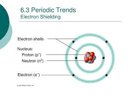 Electron Shielding Ppt Periodic Trends Powerpoint Presentation Id 2836425
