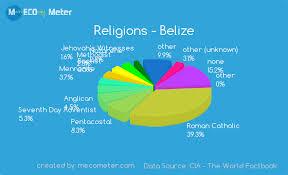 Belize Religion Pie Chart Religions Belize