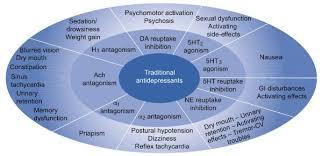 Antidepressant Washout Chart Antidepressants Made Easy Epomedicine
