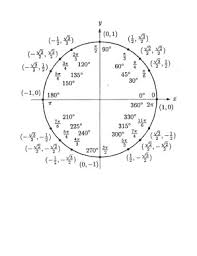 Unit Circle Chart Filled In 100 Fill In The Unit Circle Worksheet Louboutinsoldes Org