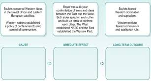 High School History Activity Cold War Cause Effect