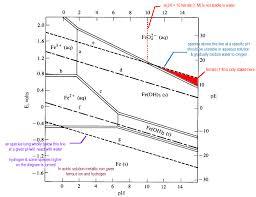 Pourbaix Diagrams