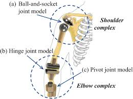 types of mechanical joints. ds_138_11_111011_f004.png types of mechanical joints