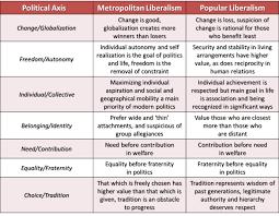 Difference Between Metropolitan And Popular Liberalism My