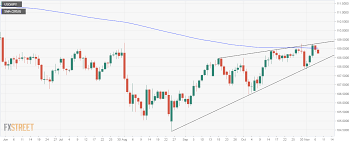 Usd Jpy Technical Analysis Flashing Red Below 200 Day Ma