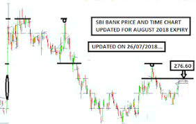 Learning The Nifty Sbi Bank Chart Updated For August 2018