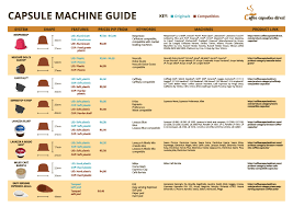 Nespresso Coffee Pod Chart A Complete Guide To Compatible Coffee Capsules And Which