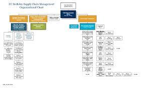 Organization Chart Supply Chain Management