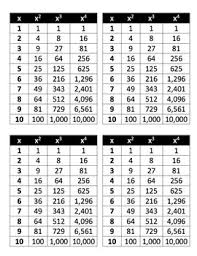 1 25 Number Chart Perfect Squares Cubes Fourths Chart