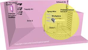Explosion Proof Classification Divisions Zones Of A Spray