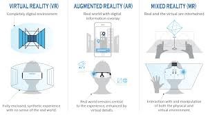 Augmented Reality Vs Virtual Reality Venn Diagram Holographic Computing The Mixed Reality