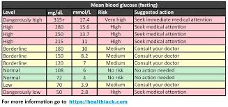 Blood Sugar Glucose Chart What Is Normal Blood Sugar Level