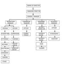 Organization Hierarchy Gr Harvest Agro Mart Pvt Ltd