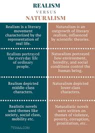 difference between realism and naturalism
