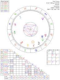 Tom Cruise Astrology Chart