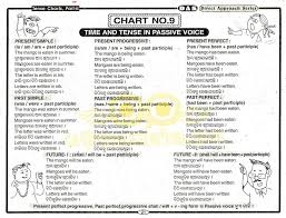 Tens Chart In English