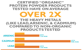 Heavy Metals Found In 40 Percent Of Protein Powders Tested