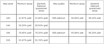 Precious Metals Gold Silver Palladium Platinum