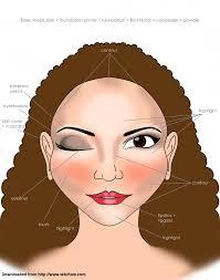 face makeup chart
