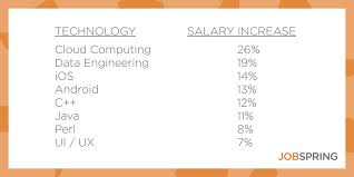 blog post tech salary report skills to help you reach k end up in positions that pay between 50 000 and 140 000 we have also placed engineers at the 200k 300k range for the full report and more details